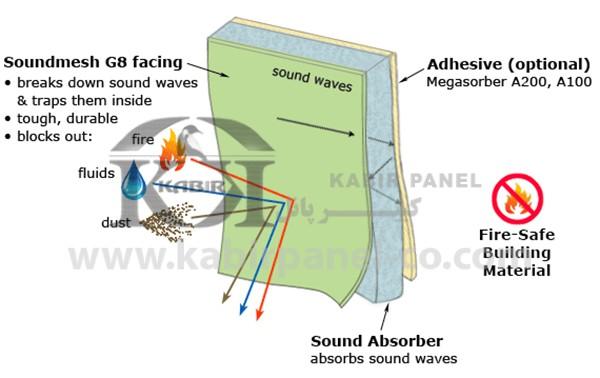 ساندویچ پانل عایق صوتی یا آکوستیک - کبیر پانل